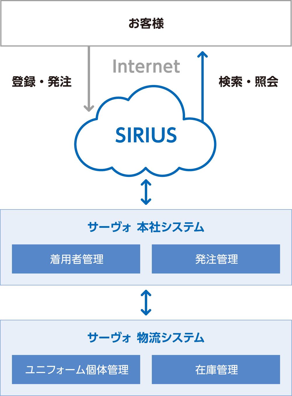 """Web管理システム""""SIRIUS"""""""